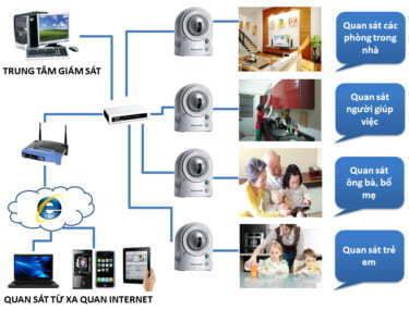 Mô hình lắp đặt camera quan sát - HDnew Hà Nội